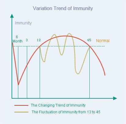 VariationTrendofImmunity